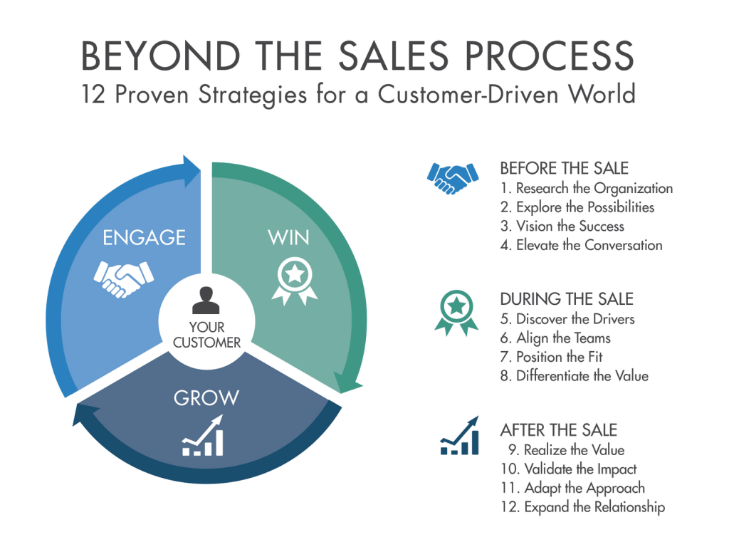 Welcome To The Beyond The Sales Process Blog Beyond The